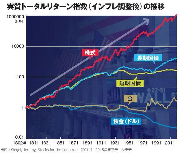 株式の超長期リターン