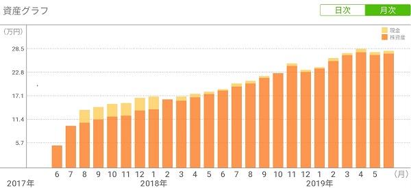 ワンタップバイ投資額の推移20190607