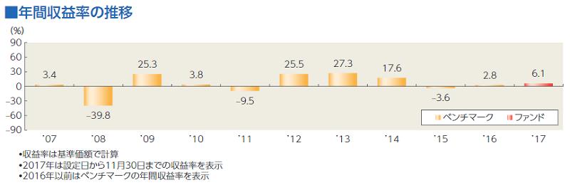 8資産均等の年間収支率