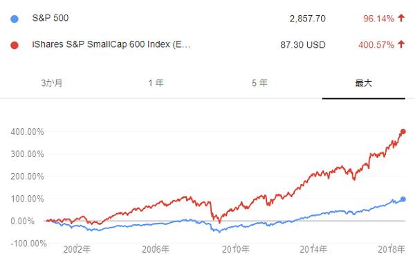 IJR長期チャート