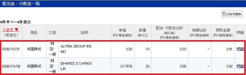 2008年IJRとMOの配当金