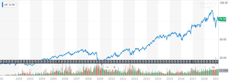 IJR超長期チャート