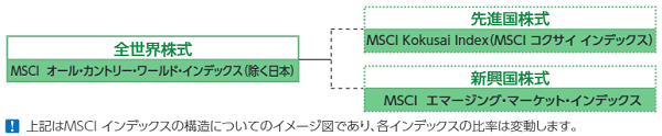 MSCIの構造イメージ
