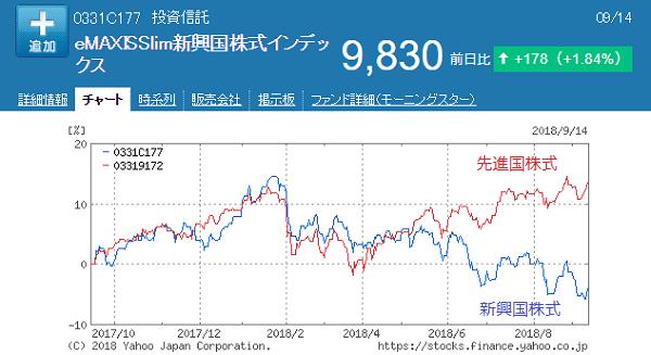 先進国株式と新興国株式