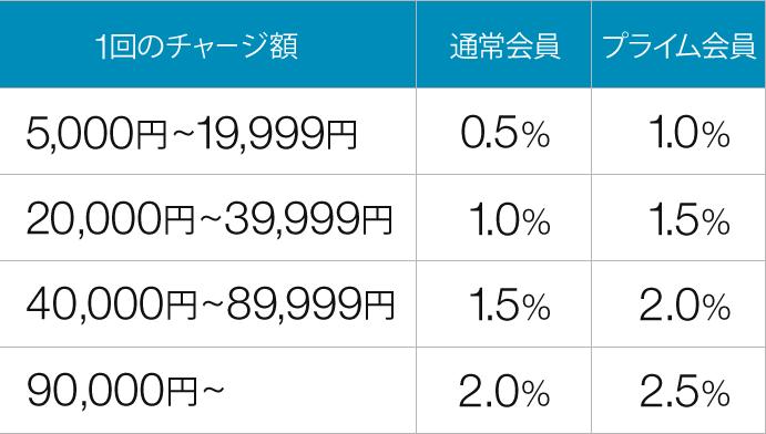 Amazonギフト券現金チャージ利率