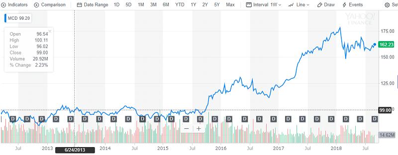 MCD5年以上チャート