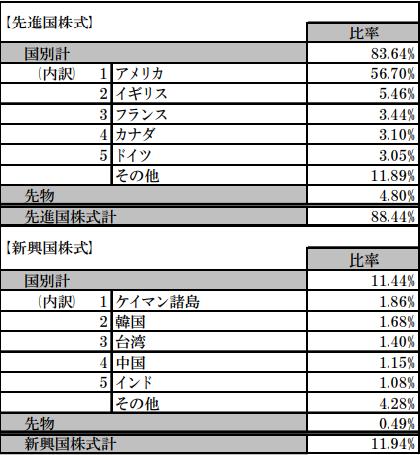 先進国株式と新興国株式の比率