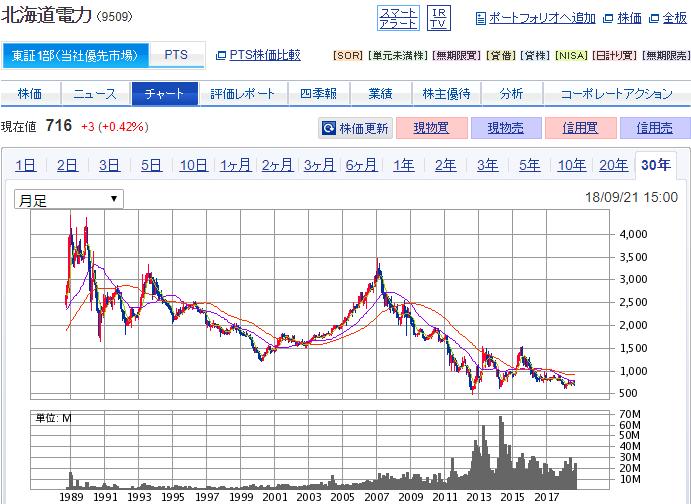 北海道電力30年チャート
