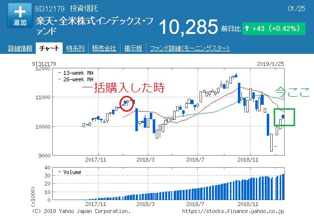 楽天VTI投信チャート2019年1月25日