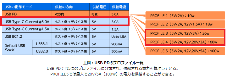 PD充電詳細説明