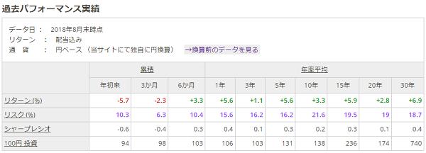 myINDEX円建てデータ