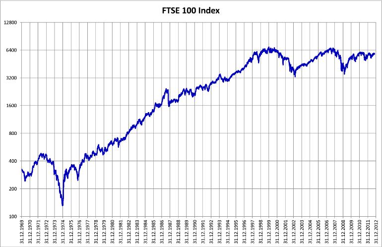 FTSE100チャートWikipedia