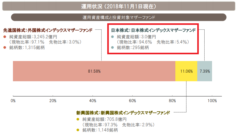 MSCIジャパンはほぼ現物運用
