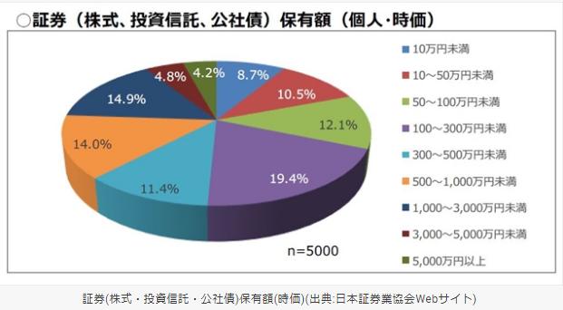 個人投資家の証券保有額