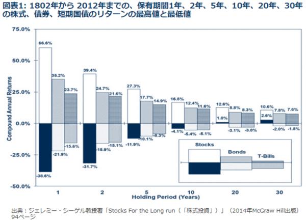 株と債券の長期リターン比較