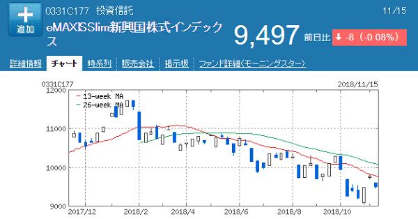 Slim新興国株式20181116一年チャート