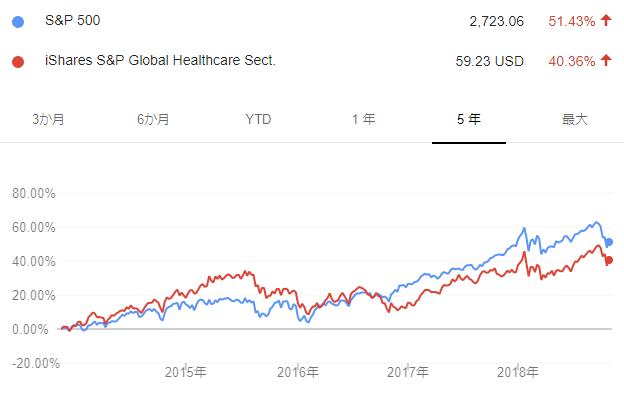 IXJとS&P500の5年チャート比較