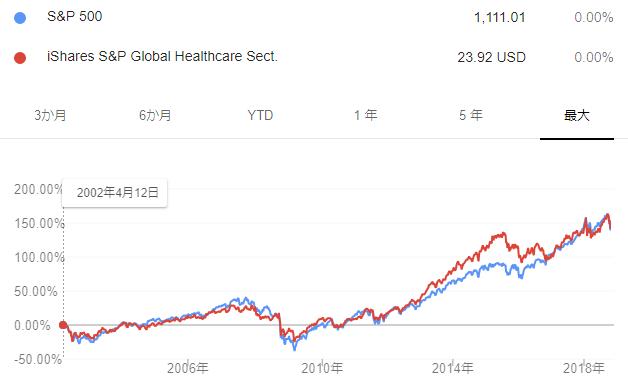 IXJとS&P500の長期チャート比較