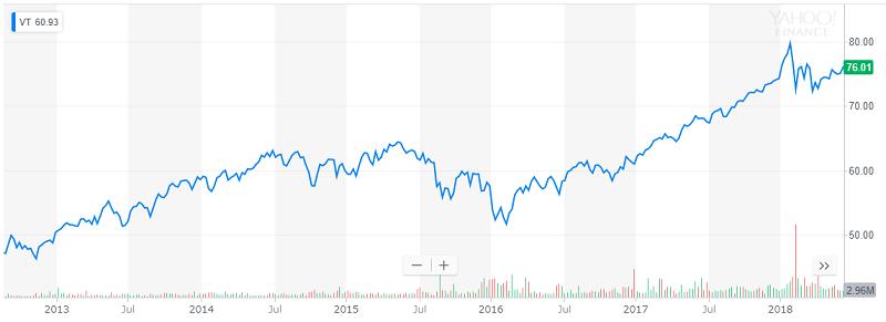 VT2013から2018年のチャート