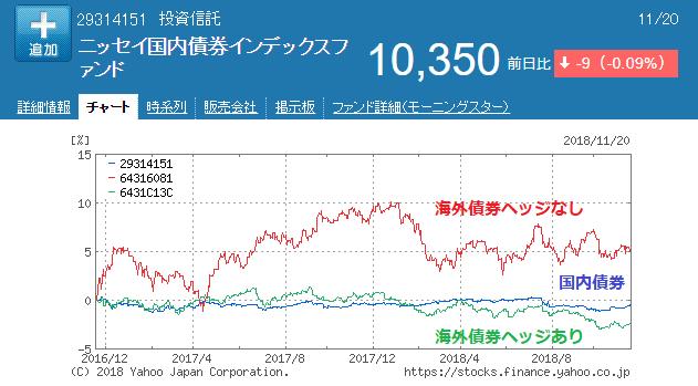 国内債券と海外債券ヘッジ有りのチャート