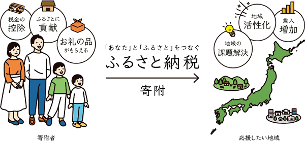 ふるさと納税イメージ図