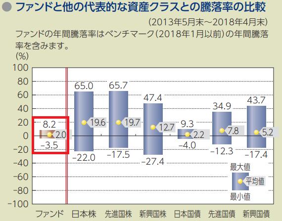 代表的な資産クラスとの年間騰落率比較
