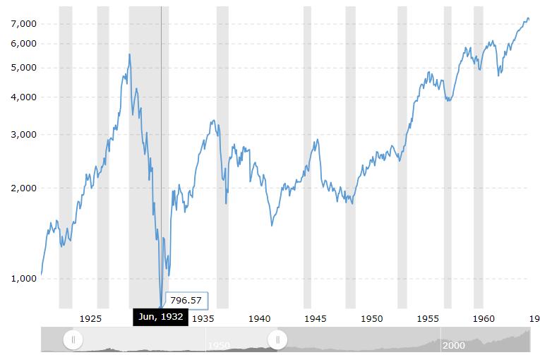 世界恐慌時のダウ下落チャート