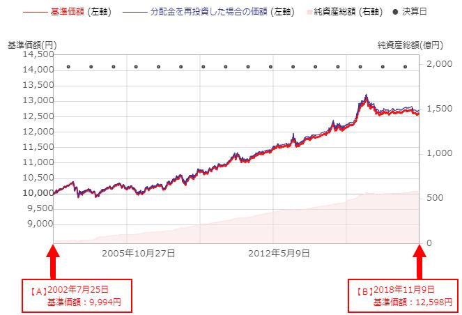国内債券インデックス長期チャート