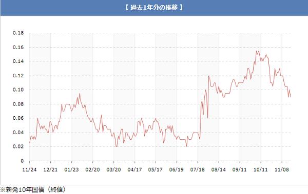 過去1年の国債金利レート