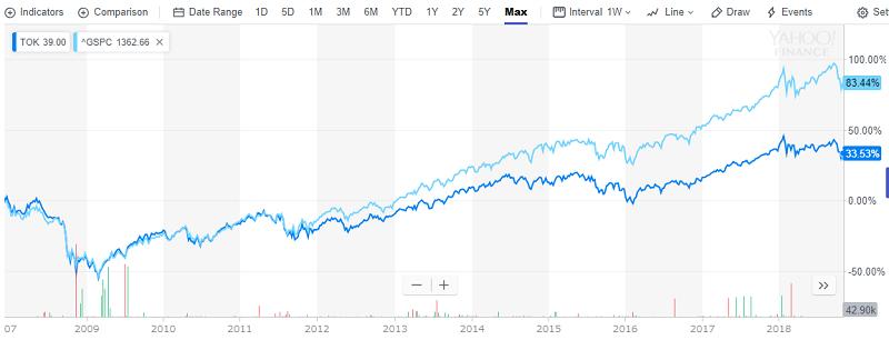 TOKとS&P500比較