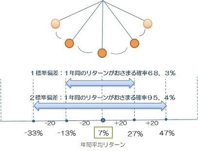 標準偏差オールアバウトの図