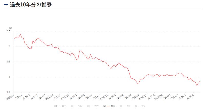 過去10年分の10年国債利回り20191118