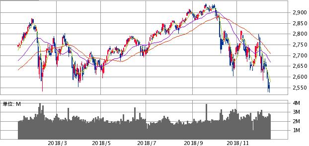 S&P500の一年チャート2018年12月18日