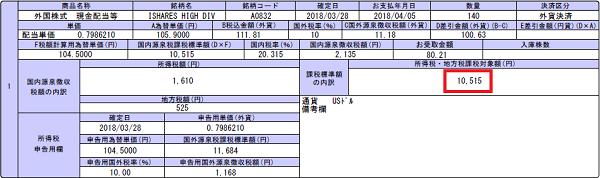 HDV配当金2018年4月10,515円