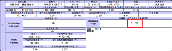 HDV配当金2018年10月11,261円