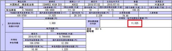 HDV配当金2018年7月11,025円
