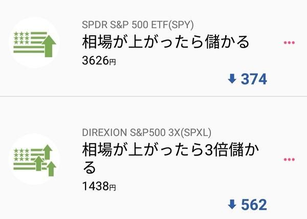ETFの損失額