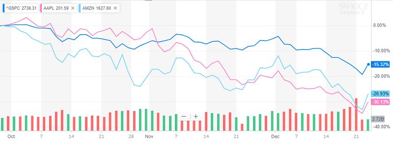直近3ヶ月での株価変動12月27日朝7時点