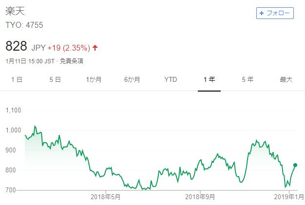 楽天1年チャート