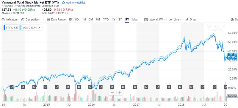 VTIとVOOの5年チャート