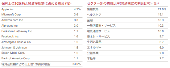 VOO上位10社の純資産に占める割合