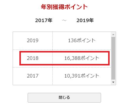 2018年の獲得楽天ポイント