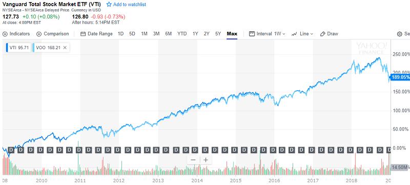 VTIとVOOの10年チャート