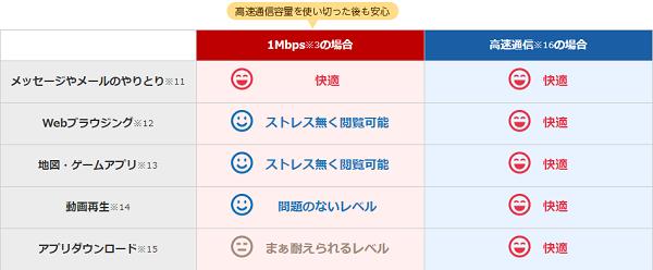 1Mbpsの快適性