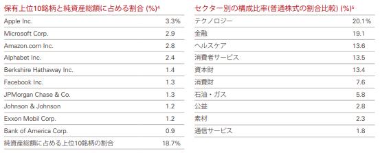 VTI上位10社の純資産に占める割合