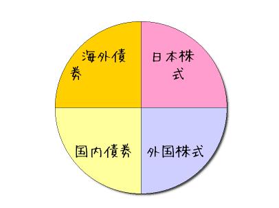 4資産均等型のイメージ図