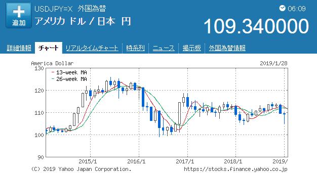 ドル円5年チャート