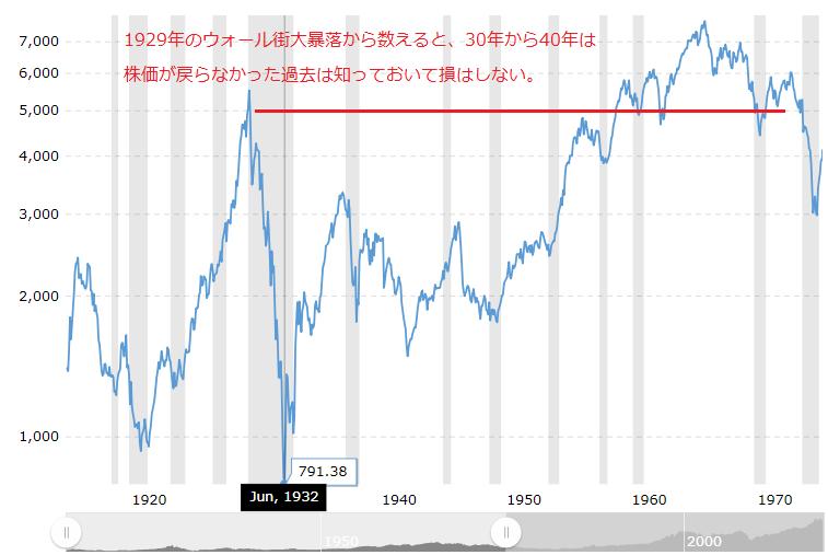 世界恐慌時のダウチャート(30年に及ぶ元本割れ)