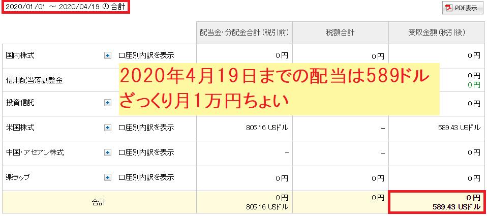 2020年4月20日時点での配当は590ドル