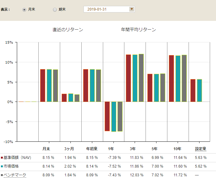 VTの設定来の平均リターン